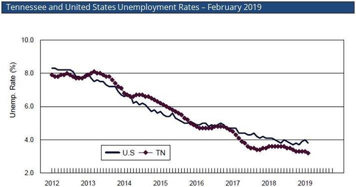 Nashville Unemployment Rates, Nashville, US, Unemployment